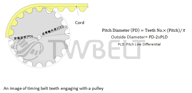 An image of timing belt teeth engaging with a pulley PLD: Pitch Line Differential